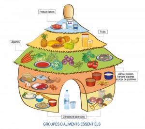 food-guide-benin