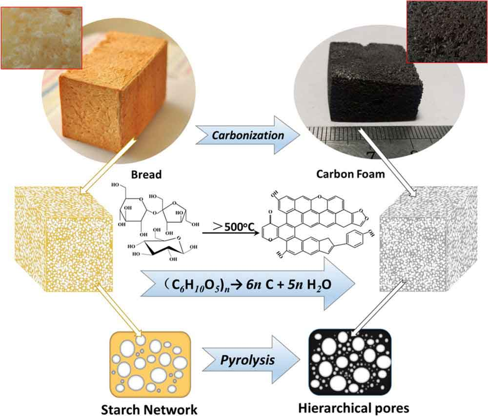 carbon-foam-2