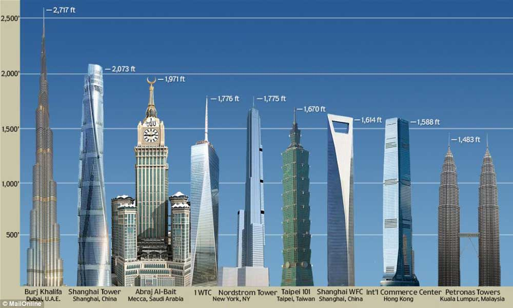 new-tallest-buildings-2