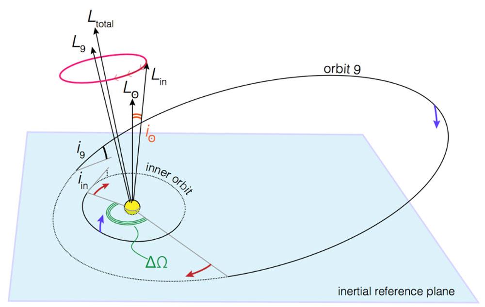 planet-nine-tilt-sun-2