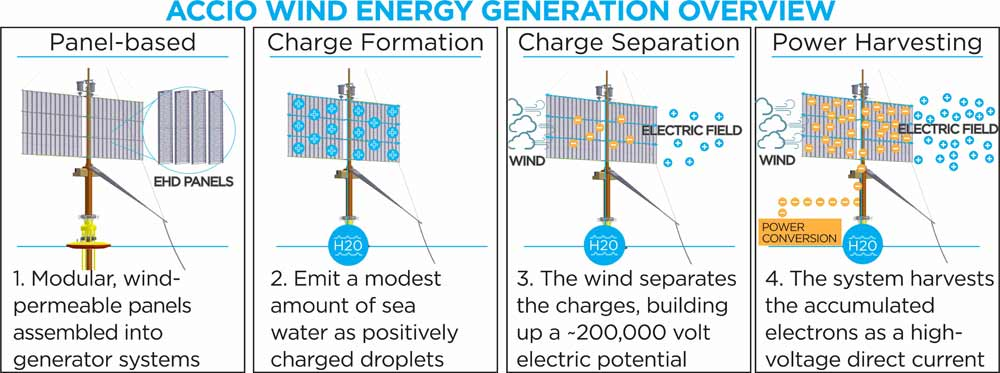 accio-wind-power-system-2
