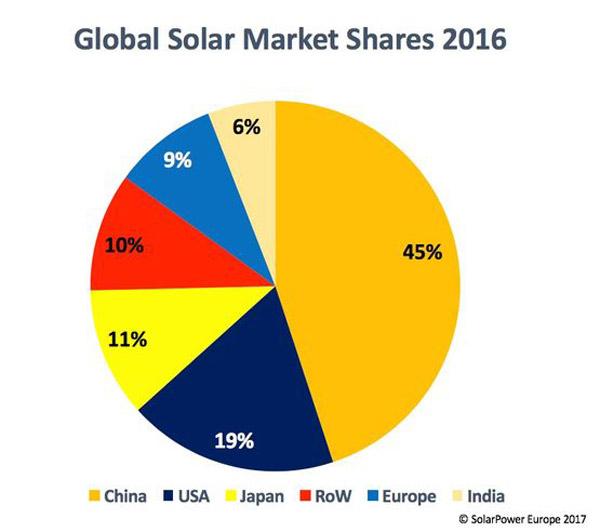 solar-growth-2016-2