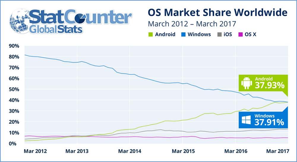 android-overtaken-windows-2