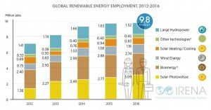 renewable-energy-jobs-2017-2