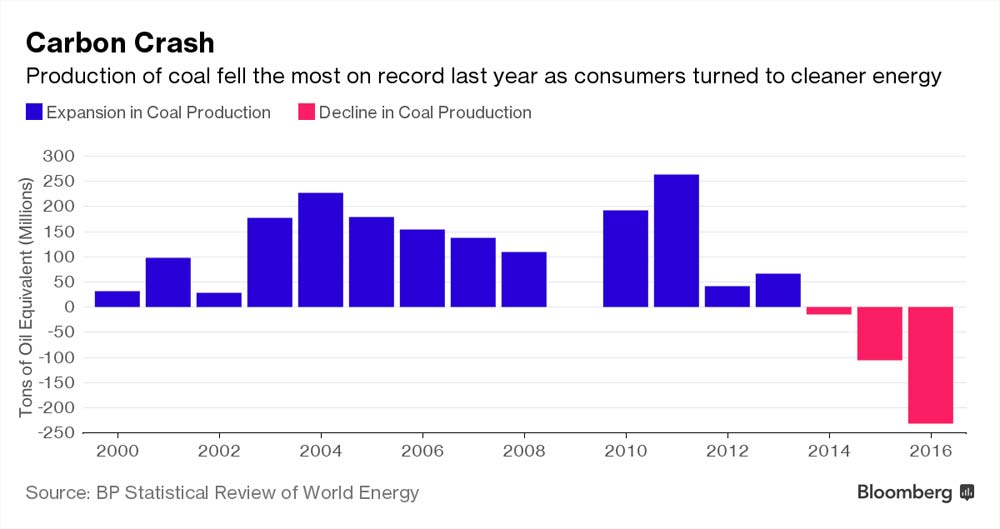 coal-production-biggest-decline-in-history-2