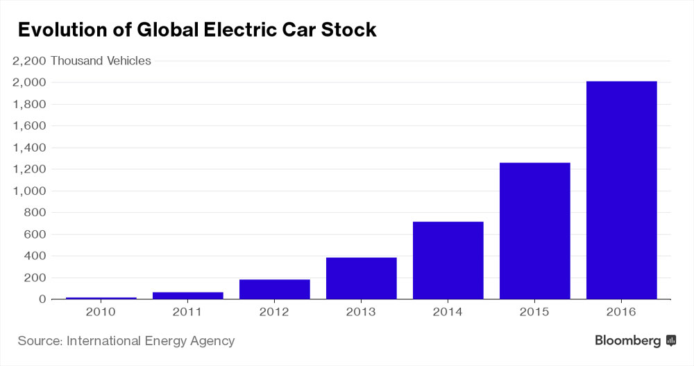 electric-cars-growth-60%-2