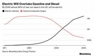 britain-ban-fossil-fuel-car-2