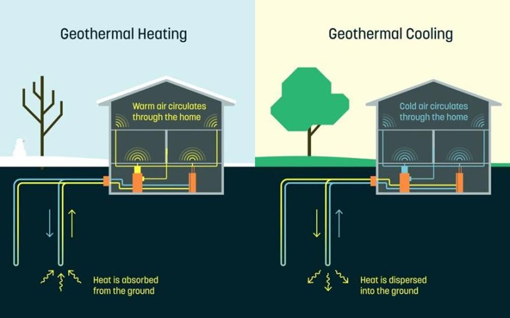 dandelion-geothermal-cooling-and-heating-2