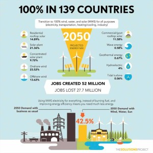 139-countries-100%-renewables-by-2050-2