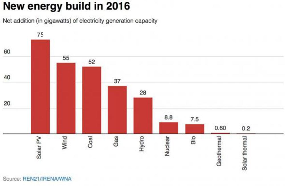 solar-most-popular-energy-2016-2