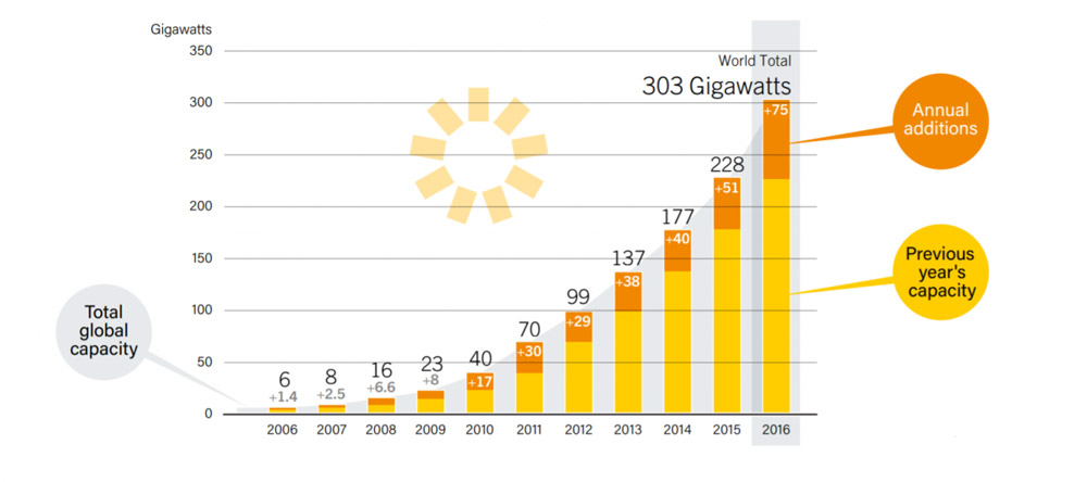 solar-most-popular-energy-2016-3