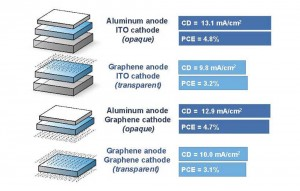 transparent-graphene-solar-cell-2