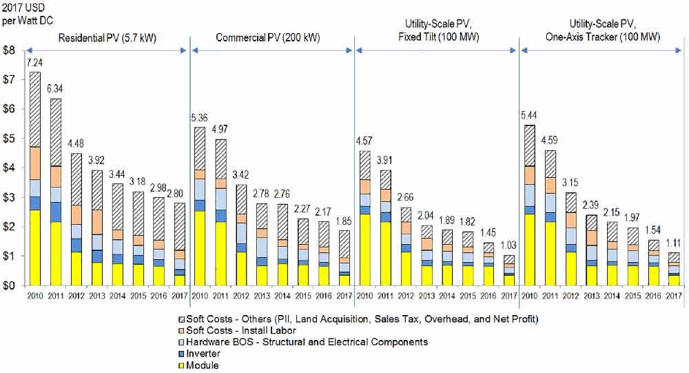 us-solar-pv-cost-fall-30%-2