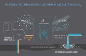 first-nagative-emission-plant-3