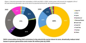 global-100%-electrical-renewable-2