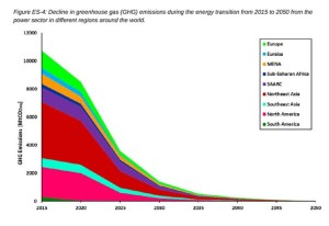 global-100%-electrical-renewable-3