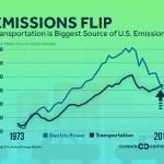ภาคการขนส่ง(รถ)กลายเป็นแหล่งปล่อยคาร์บอนมากที่สุดในสหรัฐอเมริกาแล้ว