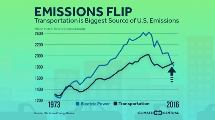 us-transport-emission-1