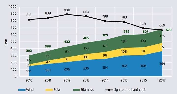 renewables-electricity-europe-2