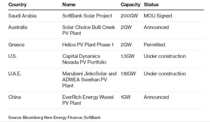 saudis-solfbank-solar-farm-2