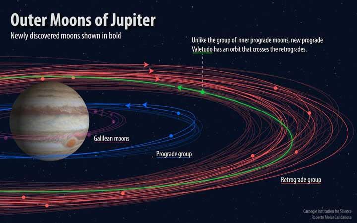 new-jupiter-moons-3