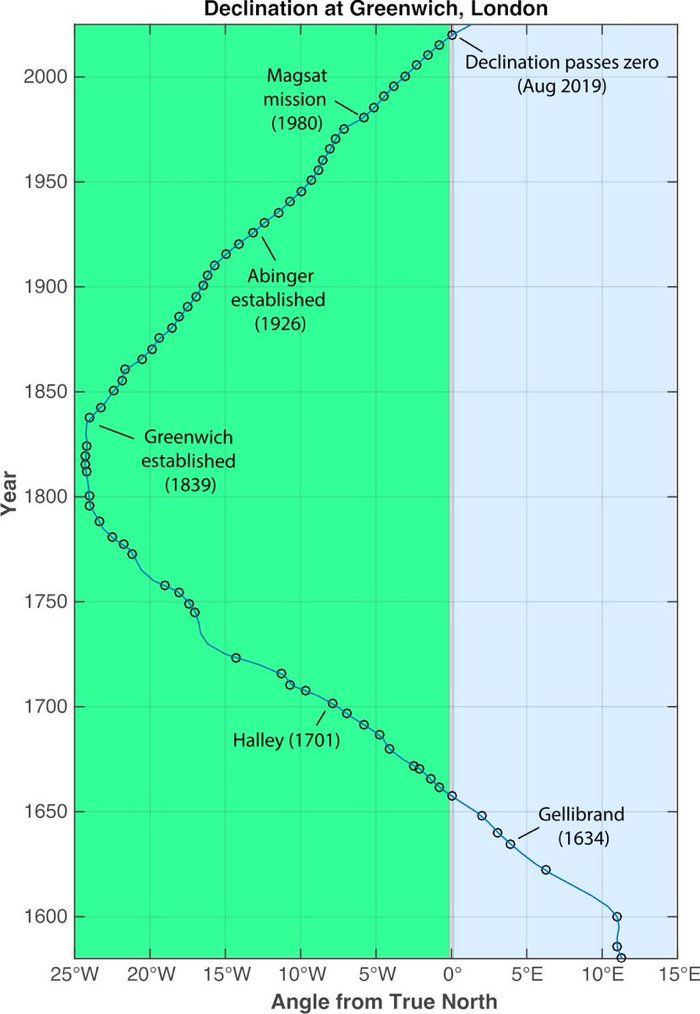 greenwich-compass-point-true-north-3
