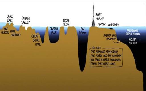 คุณจะต้องตะลึงเมื่อได้เห็นอินโฟกราฟิกส์แสดงความลึกอันเหลือเชื่อของมหาสมุทร