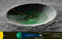 เปลี่ยนหลุมอุกกาบาตบนดวงจันทร์ให้เป็นกล้องโทรทรรศน์วิทยุขนาดใหญ่มหึมา