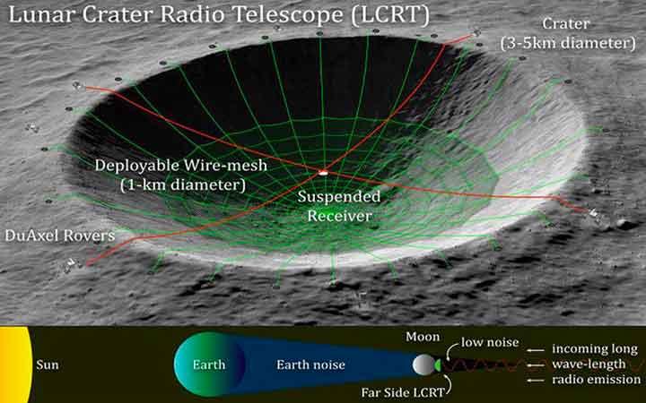 lunar-crater-radio-telescope-1