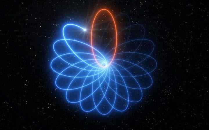 s2-orbit-1