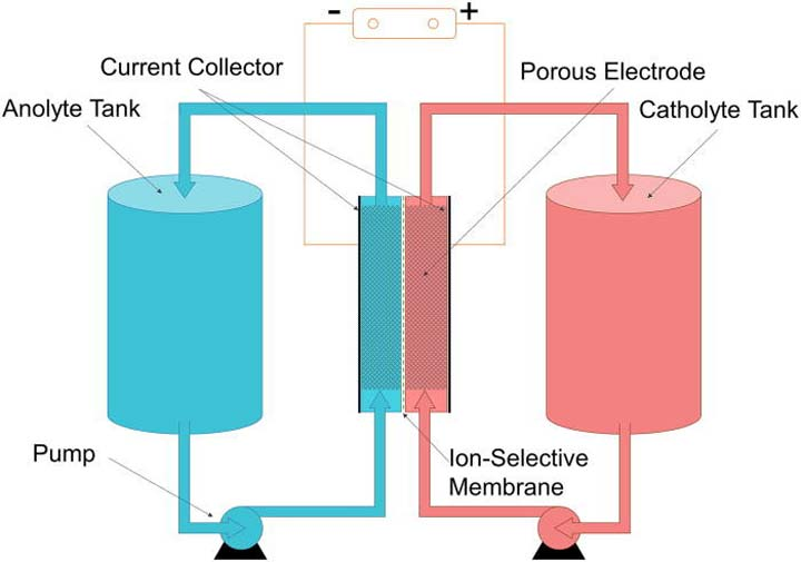 redox-flow-battery-2
