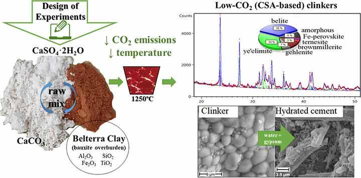 novel-cement-for-low-carbon-2